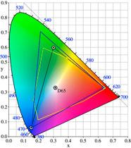 CMYK- und RGB-Farbraum