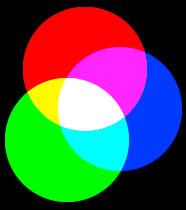 RGB-Farbaufbau